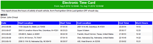 Electronic Time Card Report